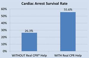 survivant arrêt cardiaque